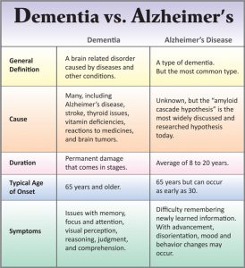 Does Donald Trump have Dementia or the early stages of Alzheimer?